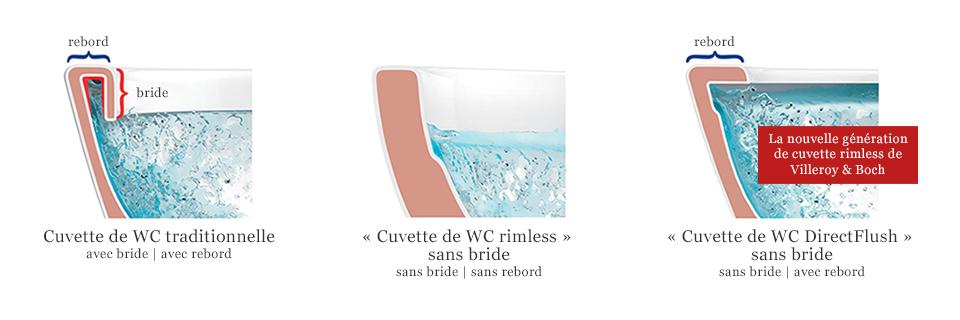 directflush - la génération de wc sans bride - villeroy & boch